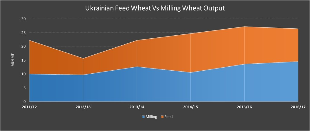 ukrainian-feed-milling-wheat