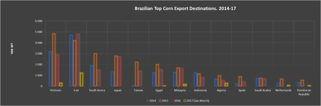 BRAZIL CORN EXP BY CO