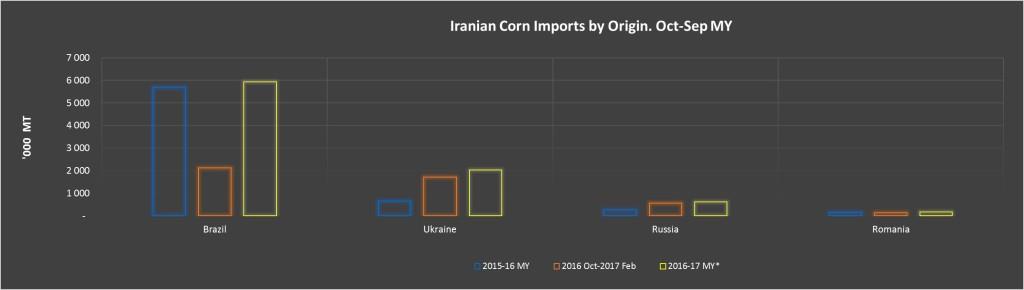 IRAN CORN B