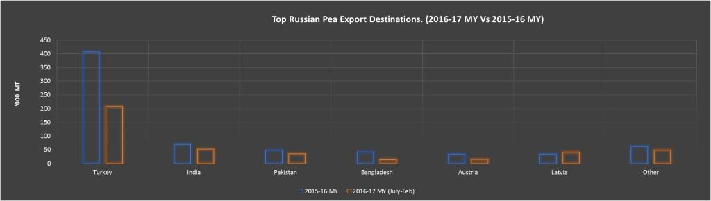 TOP RUSS WHEAT DEST PEAS