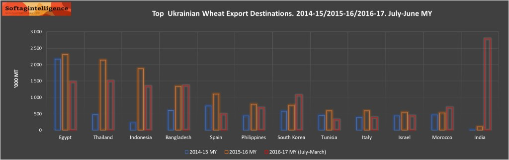 UKR WHEAT B