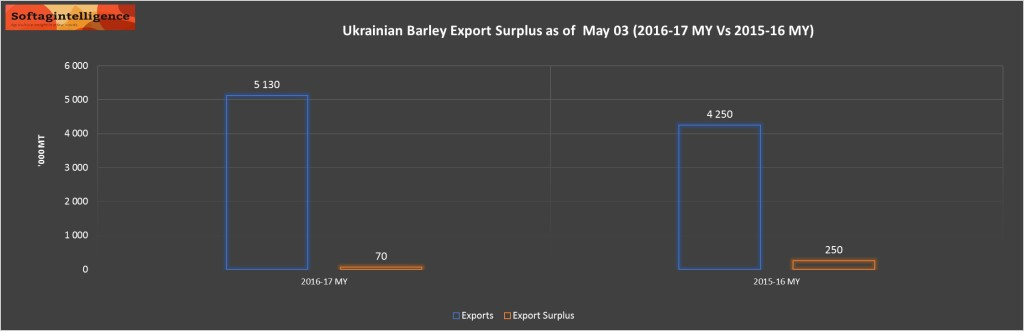 UKR BARLEY SURPLUS MAY 03
